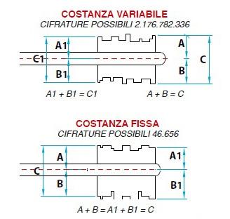 Sistema di cifratura serrature a doppia mappa